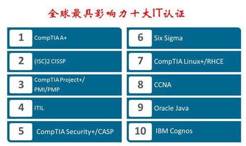 十大IT认证
