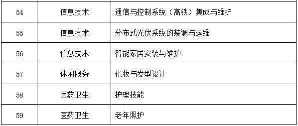 第十二届中等职业学校职业技能大赛的通知