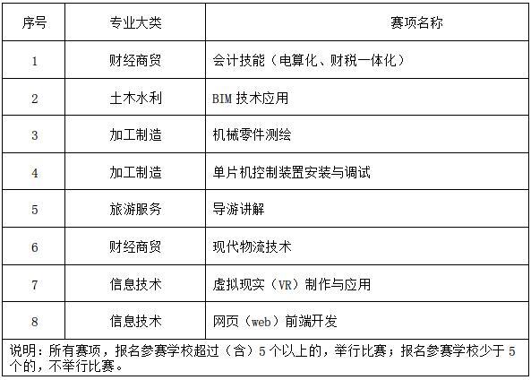 附件3 重庆市第十二届中等职业学校职业技能大赛(教师组)赛项