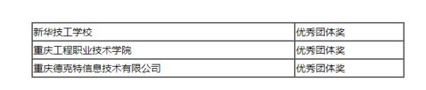 恭喜我校老师获巴渝工匠杯2019重庆互联网信息技术职业技能竞赛一等奖、团体奖